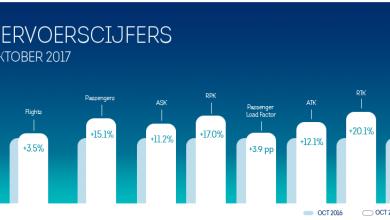 Photo of Brussels Airlines vervoert 15% meer reizigers in oktober